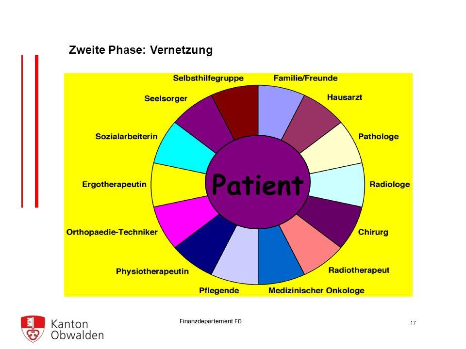 Finanzdepartement FD Patient Zweite Phase: Vernetzung 17