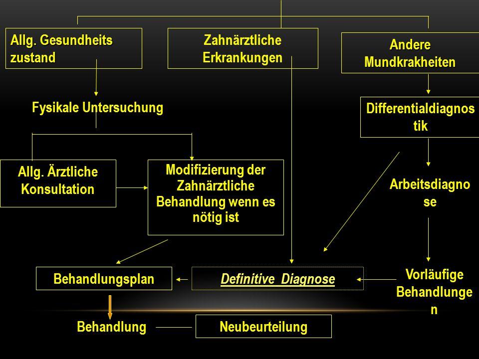 Allg. Gesundheits zustand Zahnärztliche Erkrankungen Andere Mundkrakheiten Fysikale Untersuchung Differentialdiagnos tik Arbeitsdiagno se Vorläufige B