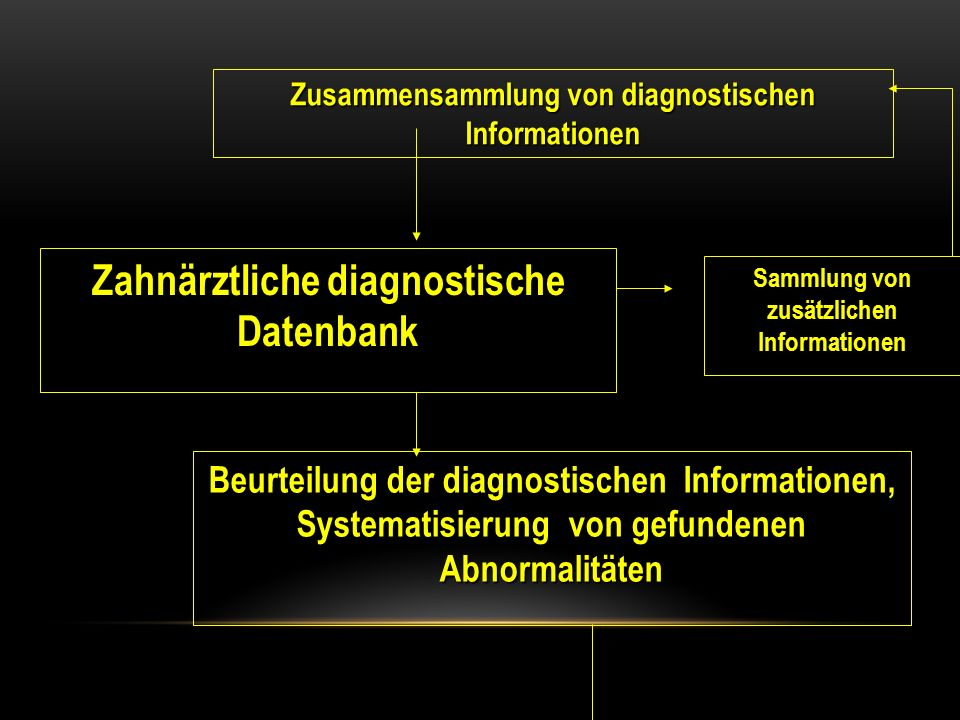 Zusammensammlung von diagnostischen Informationen Zahnärztliche diagnostische Datenbank Sammlung von zusätzlichen Informationen Beurteilung der diagno