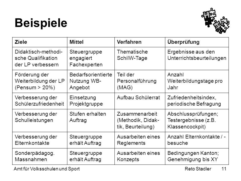Reto Stadler Amt für Volksschulen und Sport 11 Beispiele ZieleMittelVerfahrenÜberprüfung Didaktisch-methodi- sche Qualifikation der LP verbessern Steu