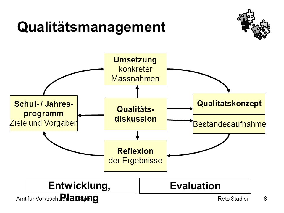Reto Stadler Amt für Volksschulen und Sport 8 Qualitätsmanagement Qualitäts- diskussion Reflexion der Ergebnisse Schul- / Jahres- programm Ziele und V