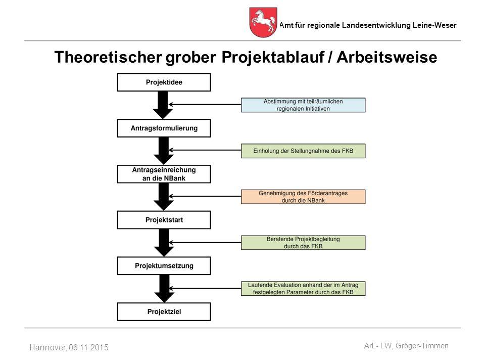 Amt für regionale Landesentwicklung Leine-Weser Hannover, 06.11.2015 Theoretischer grober Projektablauf / Arbeitsweise ArL- LW, Gröger-Timmen
