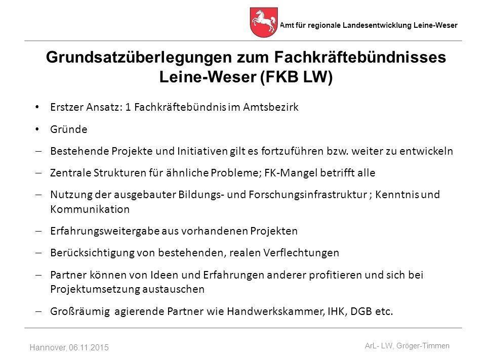 Amt für regionale Landesentwicklung Leine-Weser Hannover, 06.11.2015 Erstzer Ansatz: 1 Fachkräftebündnis im Amtsbezirk Gründe  Bestehende Projekte und Initiativen gilt es fortzuführen bzw.
