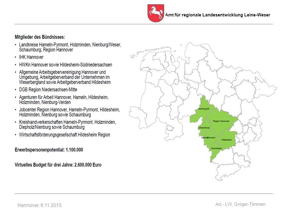 Amt für regionale Landesentwicklung Leine-Weser Hannover, 6.11.2015 ArL- LW, Gröger-Timmen
