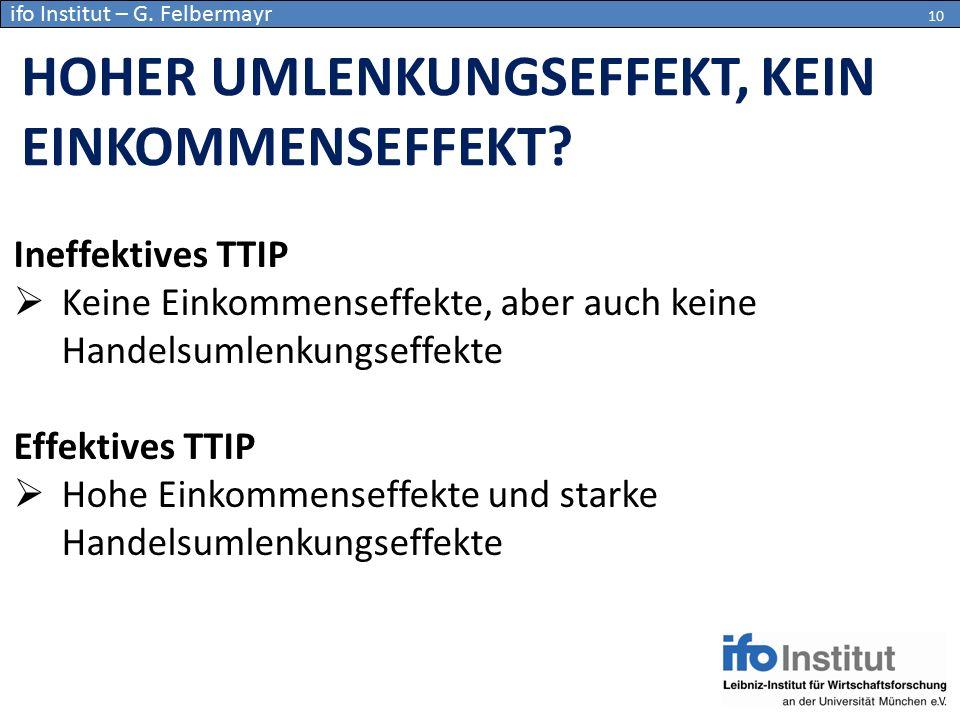 Ineffektives TTIP  Keine Einkommenseffekte, aber auch keine Handelsumlenkungseffekte Effektives TTIP  Hohe Einkommenseffekte und starke Handelsumlen