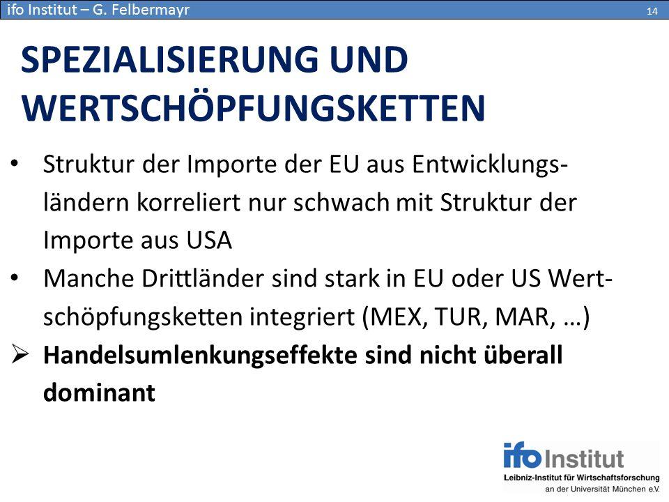 Struktur der Importe der EU aus Entwicklungs- ländern korreliert nur schwach mit Struktur der Importe aus USA Manche Drittländer sind stark in EU oder