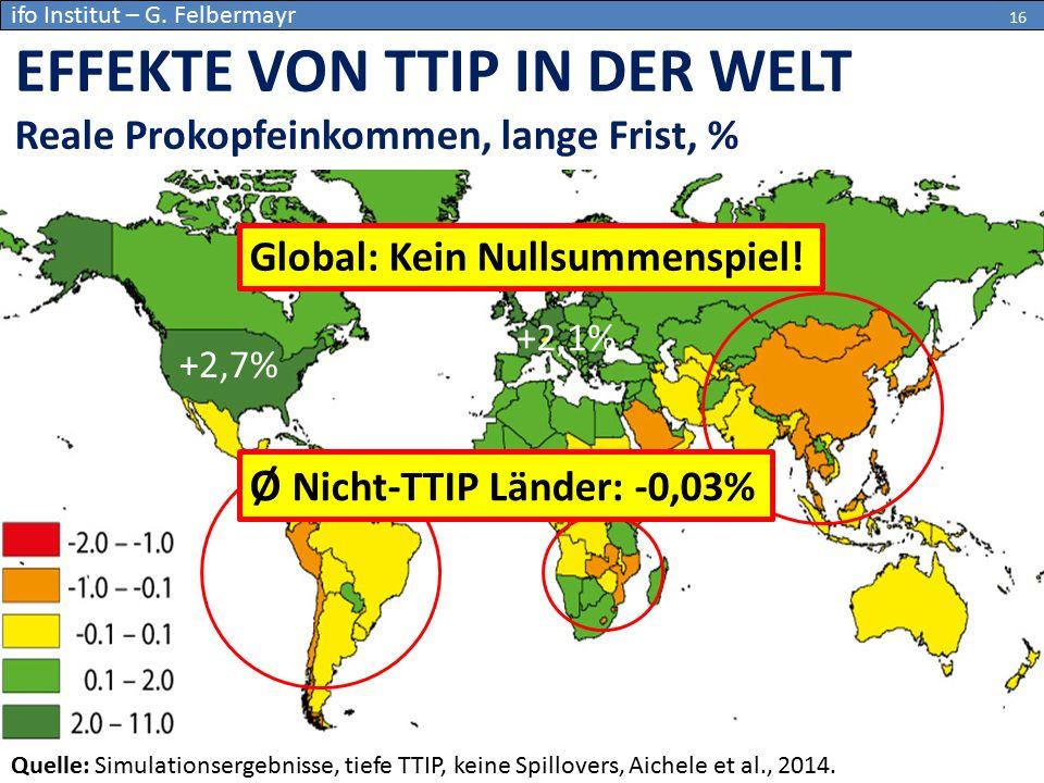 EFFEKTE VON TTIP IN DER WELT Reale Prokopfeinkommen, lange Frist, % Quelle: Simulationsergebnisse, tiefe TTIP, keine Spillovers, Aichele et al., 2014.