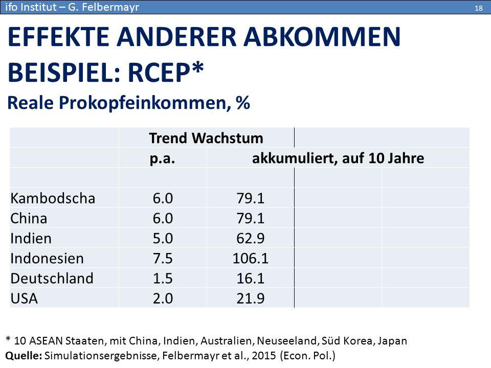 EFFEKTE ANDERER ABKOMMEN BEISPIEL: RCEP* Reale Prokopfeinkommen, % * 10 ASEAN Staaten, mit China, Indien, Australien, Neuseeland, Süd Korea, Japan Que