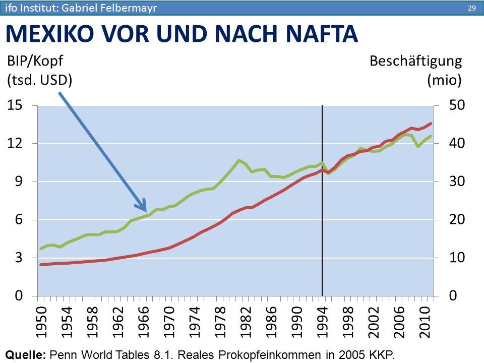 29 MEXIKO VOR UND NACH NAFTA BIP/Kopf (tsd. USD) Quelle: Penn World Tables 8.1. Reales Prokopfeinkommen in 2005 KKP. Beschäftigung (mio) ifo Institut: