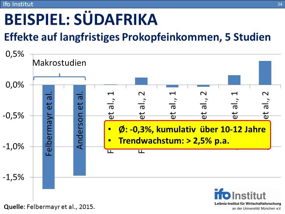 Ifo Institut BEISPIEL: SÜDAFRIKA Effekte auf langfristiges Prokopfeinkommen, 5 Studien 34 Ø: -0,3%, kumulativ über 10-12 Jahre Trendwachstum: > 2,5% p