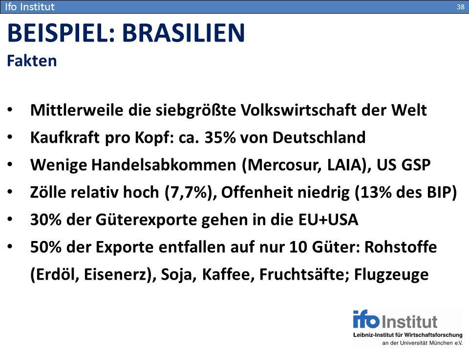 Ifo Institut Mittlerweile die siebgrößte Volkswirtschaft der Welt Kaufkraft pro Kopf: ca. 35% von Deutschland Wenige Handelsabkommen (Mercosur, LAIA),