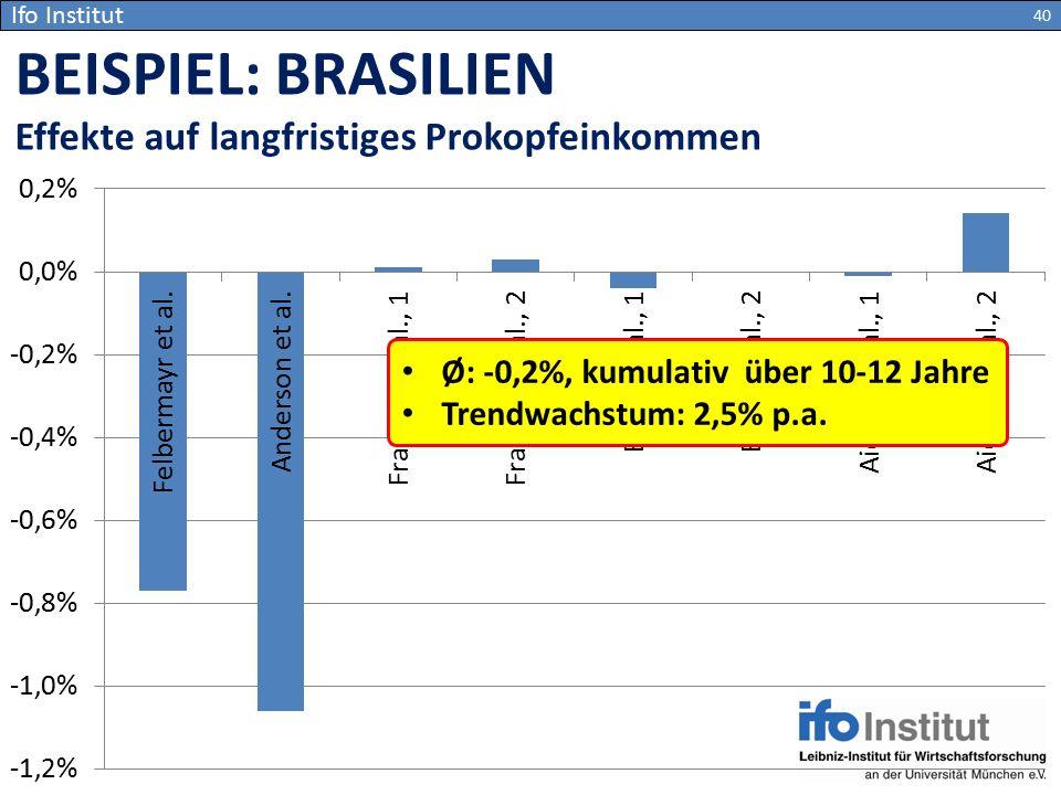 Ifo Institut BEISPIEL: BRASILIEN Effekte auf langfristiges Prokopfeinkommen 40 Ø: -0,2%, kumulativ über 10-12 Jahre Trendwachstum: 2,5% p.a.