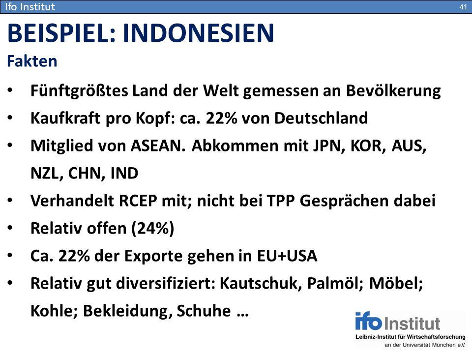 Ifo Institut Fünftgrößtes Land der Welt gemessen an Bevölkerung Kaufkraft pro Kopf: ca. 22% von Deutschland Mitglied von ASEAN. Abkommen mit JPN, KOR,