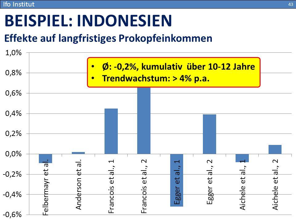 Ifo Institut BEISPIEL: INDONESIEN Effekte auf langfristiges Prokopfeinkommen 43 Ø: -0,2%, kumulativ über 10-12 Jahre Trendwachstum: > 4% p.a.