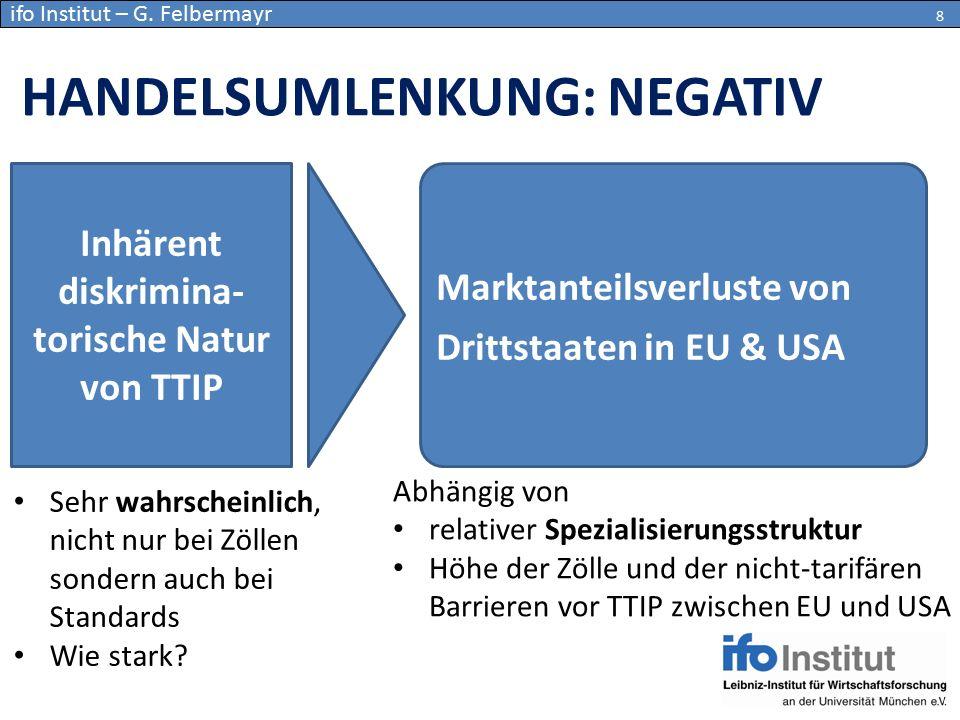 HANDELSUMLENKUNG: NEGATIV 8 Inhärent diskrimina- torische Natur von TTIP Marktanteilsverluste von Drittstaaten in EU & USA Abhängig von relativer Spez