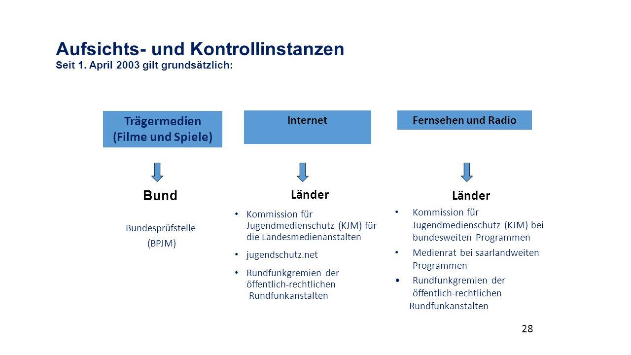 Aufsichts- und Kontrollinstanzen Seit 1.