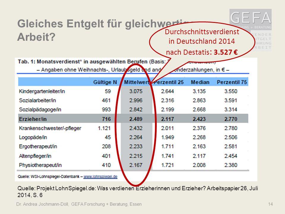 Dr. Andrea Jochmann-Döll, GEFA Forschung + Beratung, Essen14 Quelle: Projekt LohnSpiegel.de: Was verdienen Erzieherinnen und Erzieher? Arbeitspapier 2
