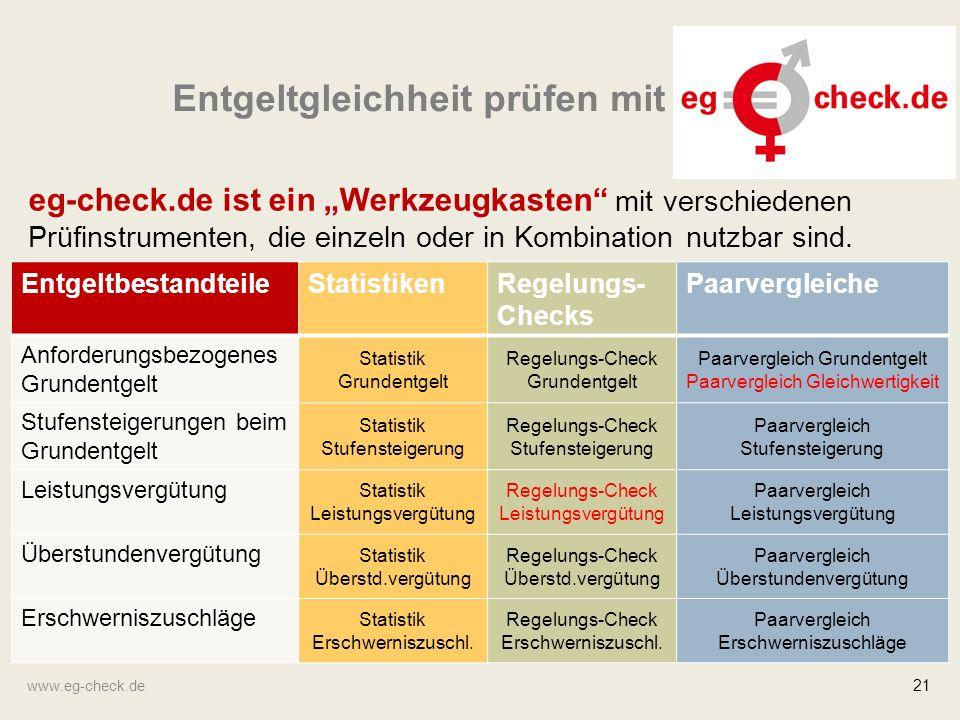 """www.eg-check.de 21 Entgeltgleichheit prüfen mit eg-check.de ist ein """"Werkzeugkasten"""" mit verschiedenen Prüfinstrumenten, die einzeln oder in Kombinati"""