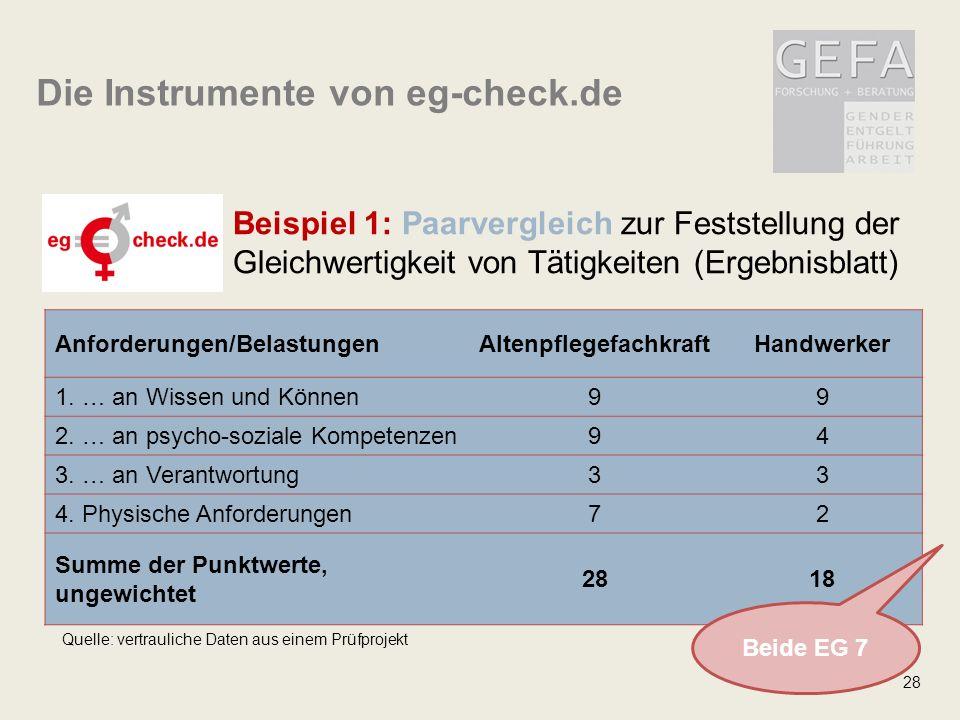 28 Beispiel 1: Paarvergleich zur Feststellung der Gleichwertigkeit von Tätigkeiten (Ergebnisblatt) Anforderungen/BelastungenAltenpflegefachkraftHandwerker 1.