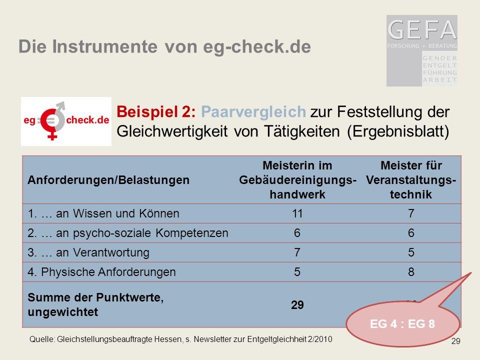 29 Beispiel 2: Paarvergleich zur Feststellung der Gleichwertigkeit von Tätigkeiten (Ergebnisblatt) Die Instrumente von eg-check.de Anforderungen/Belastungen Meisterin im Gebäudereinigungs- handwerk Meister für Veranstaltungs- technik 1.