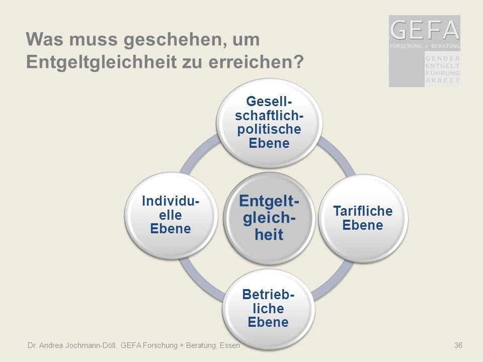 Was muss geschehen, um Entgeltgleichheit zu erreichen? Dr. Andrea Jochmann-Döll, GEFA Forschung + Beratung, Essen 36 Entgelt- gleich- heit Gesell- sch