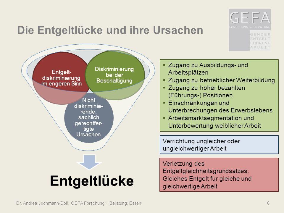 Dr. Andrea Jochmann-Döll, GEFA Forschung + Beratung, Essen6 Entgeltlücke Nicht diskriminie- rende, sachlich gerechtfer- tigte Ursachen Entgelt- diskri