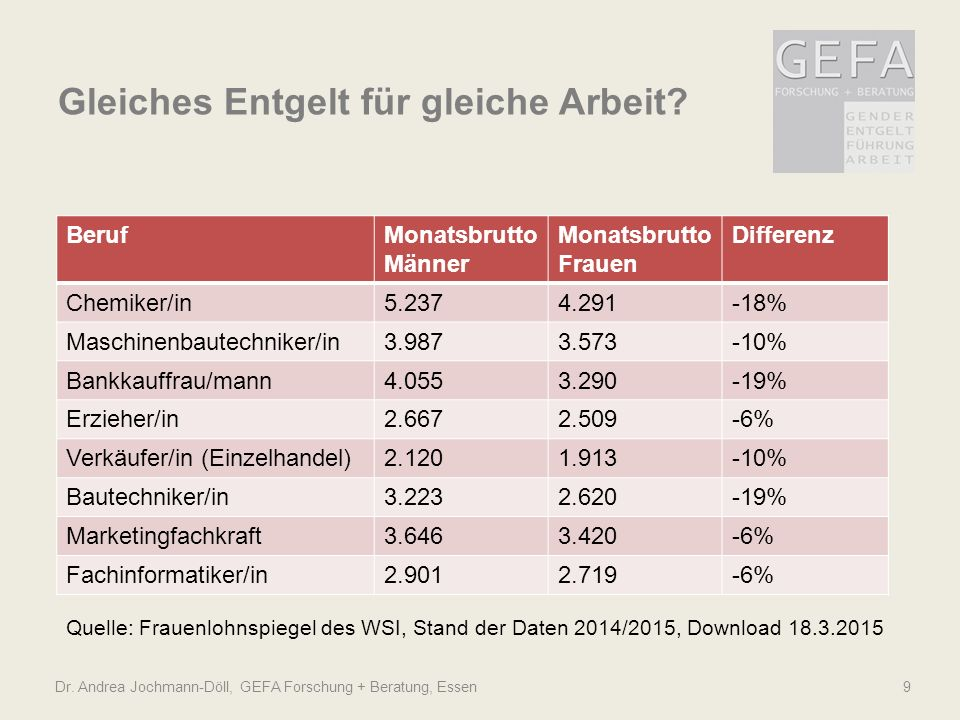 Dr. Andrea Jochmann-Döll, GEFA Forschung + Beratung, Essen 9 BerufMonatsbrutto Männer Monatsbrutto Frauen Differenz Chemiker/in5.2374.291-18% Maschine