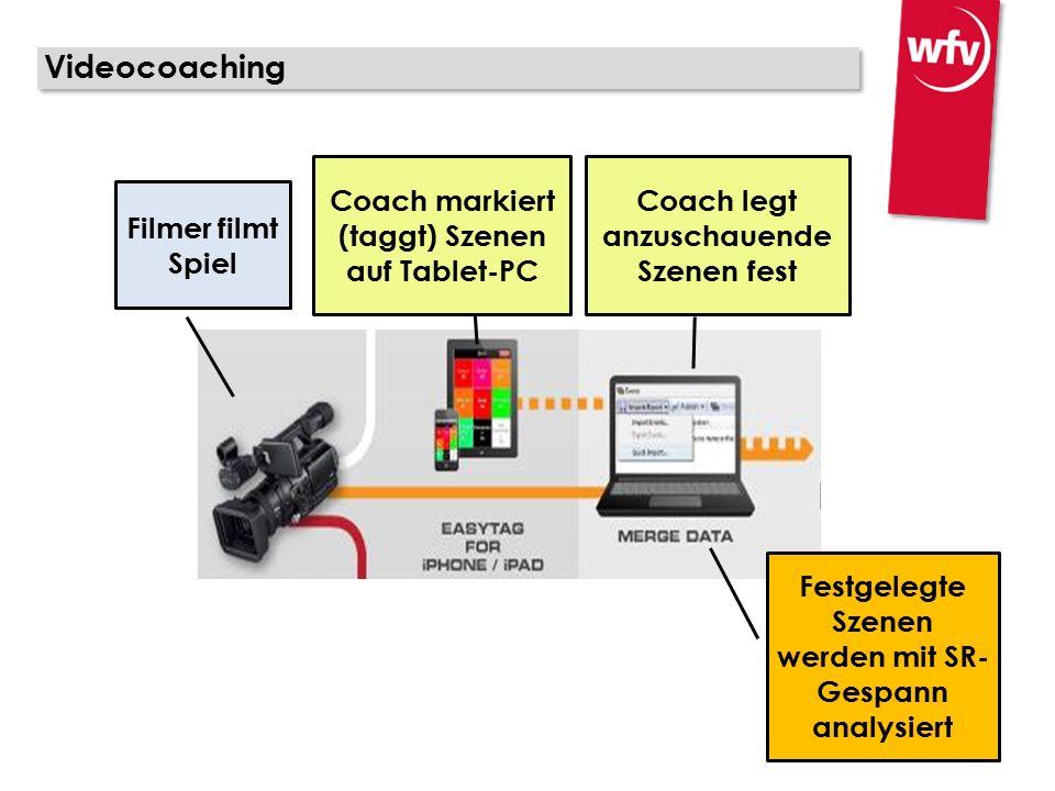 Videocoaching Filmer filmt Spiel Coach markiert (taggt) Szenen auf Tablet-PC Coach legt anzuschauende Szenen fest Festgelegte Szenen werden mit SR- Gespann analysiert