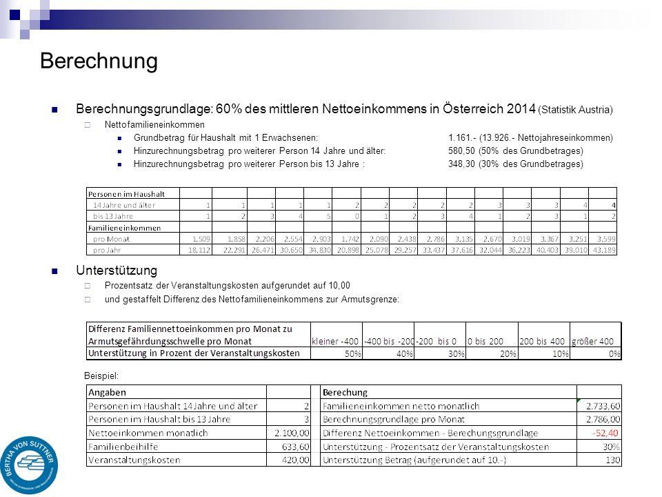 Berechnung Berechnungsgrundlage: 60% des mittleren Nettoeinkommens in Österreich 2014 (Statistik Austria)  Nettofamilieneinkommen Grundbetrag für Haushalt mit 1 Erwachsenen: 1.161.- (13.926.- Nettojahreseinkommen) Hinzurechnungsbetrag pro weiterer Person 14 Jahre und älter: 580,50 (50% des Grundbetrages) Hinzurechnungsbetrag pro weiterer Person bis 13 Jahre :348,30 (30% des Grundbetrages) Unterstützung  Prozentsatz der Veranstaltungskosten aufgerundet auf 10,00  und gestaffelt Differenz des Nettofamilieneinkommens zur Armutsgrenze: Beispiel:
