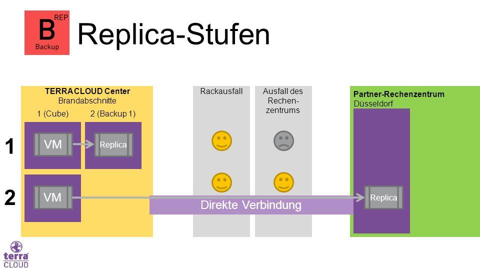Ausfall des Rechen- zentrums Rackausfall Replica-Stufen 1 (Cube) 2 (Backup 1) Partner-Rechenzentrum Düsseldorf TERRA CLOUD Center Brandabschnitte VM Replica Direkte Verbindung 1 2