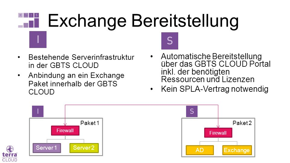 Paket 1Paket 2 Bestehende Serverinfrastruktur in der GBTS CLOUD Anbindung an ein Exchange Paket innerhalb der GBTS CLOUD Automatische Bereitstellung über das GBTS CLOUD Portal inkl.