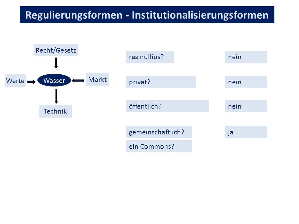 Regulierungsformen - Institutionalisierungsformen Wasser Recht/Gesetz Technik Werte Markt res nullius?nein privat.