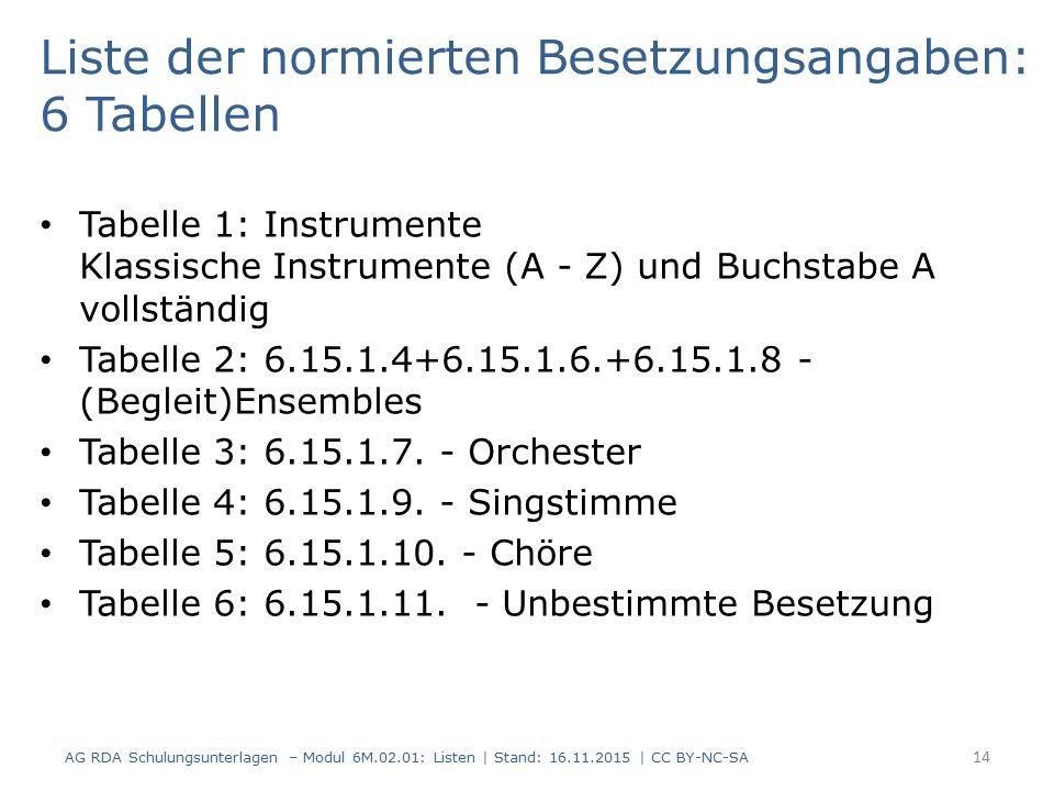Liste der normierten Besetzungsangaben: 6 Tabellen Tabelle 1: Instrumente Klassische Instrumente (A - Z) und Buchstabe A vollständig Tabelle 2: 6.15.1.4+6.15.1.6.+6.15.1.8 - (Begleit)Ensembles Tabelle 3: 6.15.1.7.