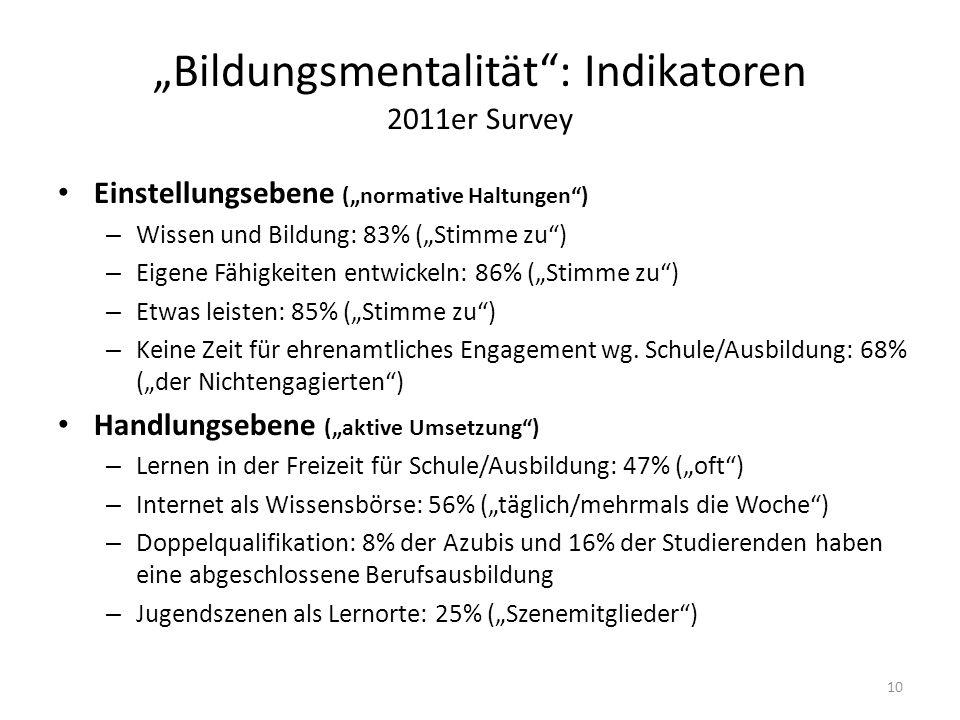 """""""Bildungsmentalität : Indikatoren 2011er Survey Einstellungsebene (""""normative Haltungen ) – Wissen und Bildung: 83% (""""Stimme zu ) – Eigene Fähigkeiten entwickeln: 86% (""""Stimme zu ) – Etwas leisten: 85% (""""Stimme zu ) – Keine Zeit für ehrenamtliches Engagement wg."""