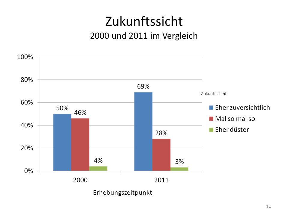 Zukunftssicht 2000 und 2011 im Vergleich Zukunftssicht Erhebungszeitpunkt 11