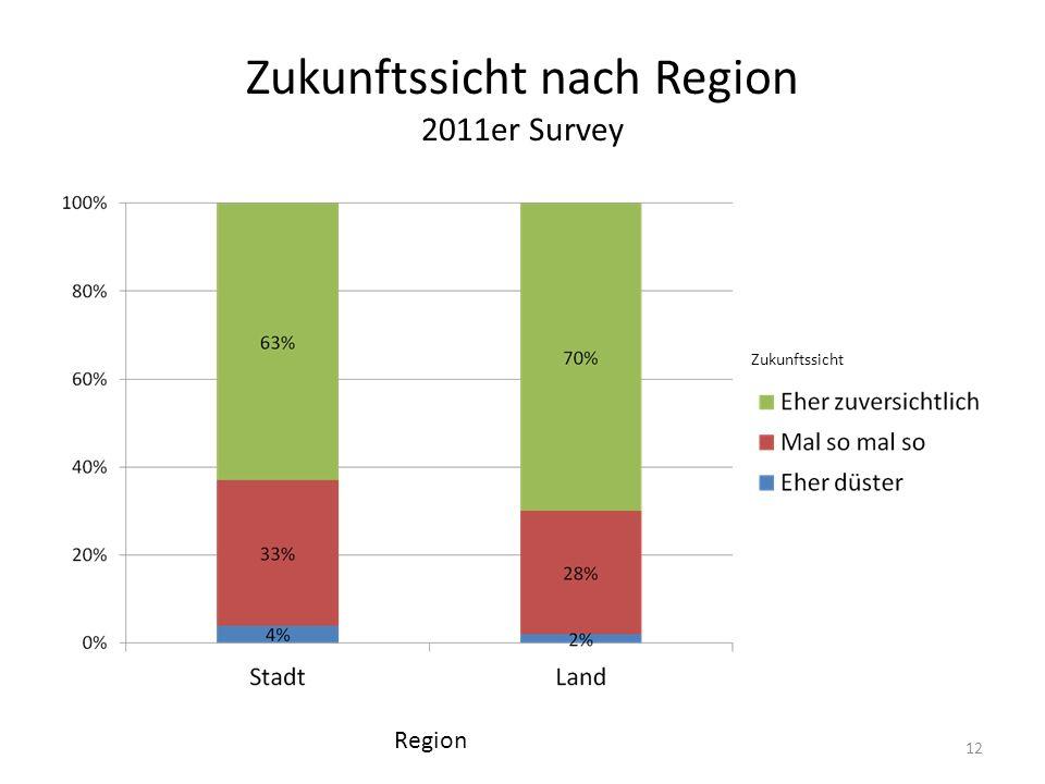 Zukunftssicht nach Region 2011er Survey Zukunftssicht Region 12