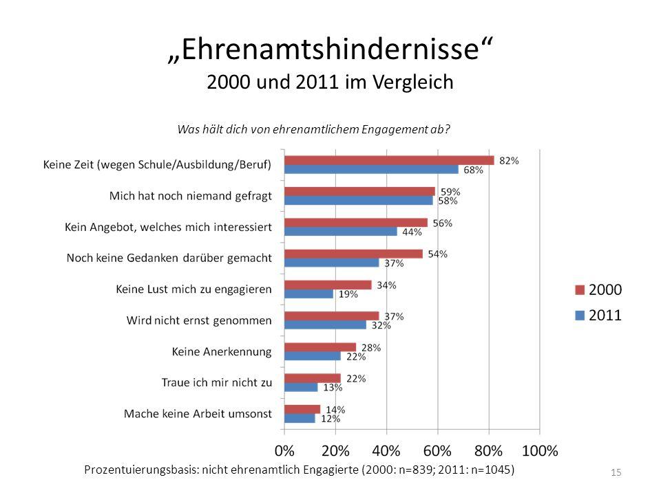"""""""Ehrenamtshindernisse"""" 2000 und 2011 im Vergleich 15 Was hält dich von ehrenamtlichem Engagement ab? Prozentuierungsbasis: nicht ehrenamtlich Engagier"""
