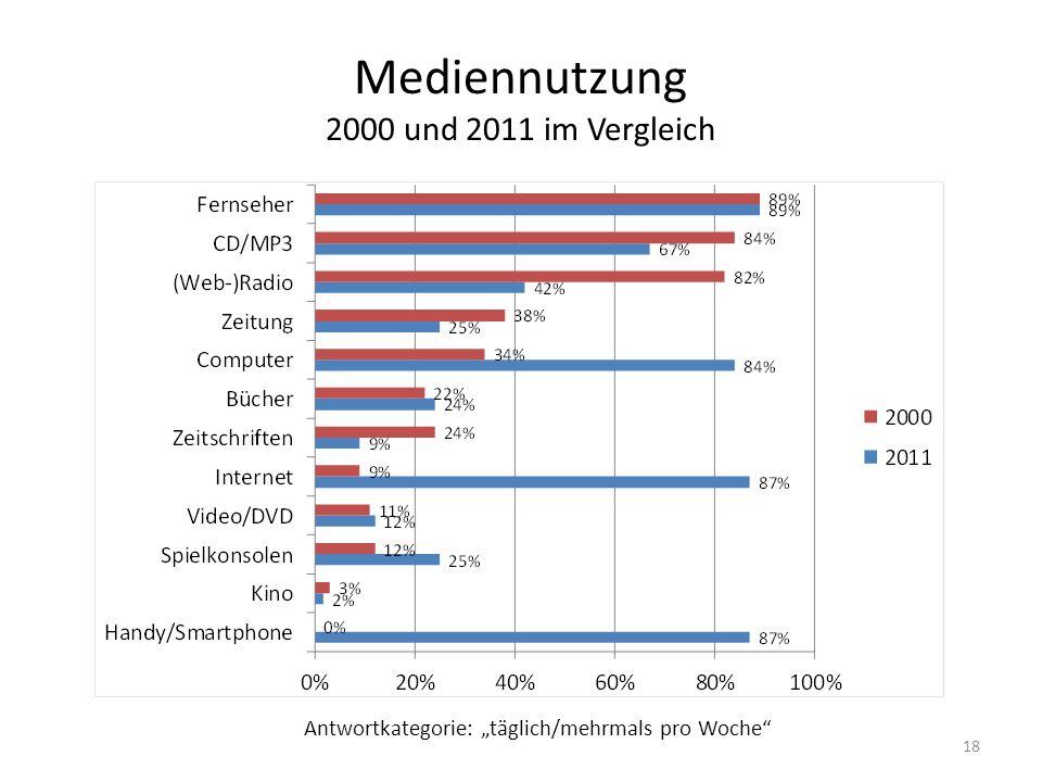 """Mediennutzung 2000 und 2011 im Vergleich Antwortkategorie: """"täglich/mehrmals pro Woche"""" 18"""