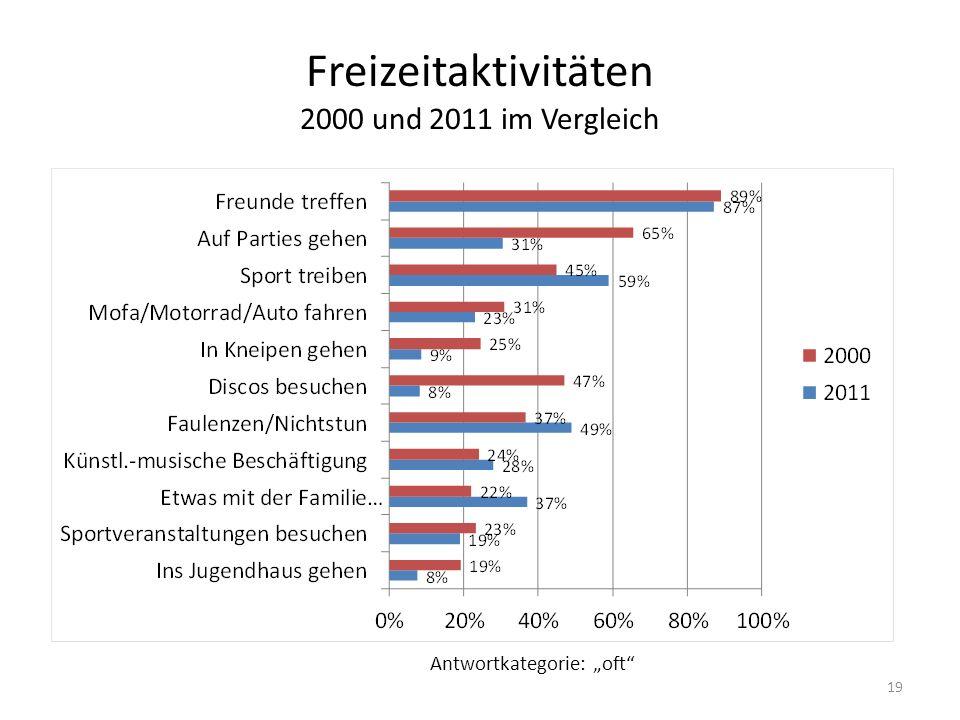 """Freizeitaktivitäten 2000 und 2011 im Vergleich Antwortkategorie: """"oft 19"""
