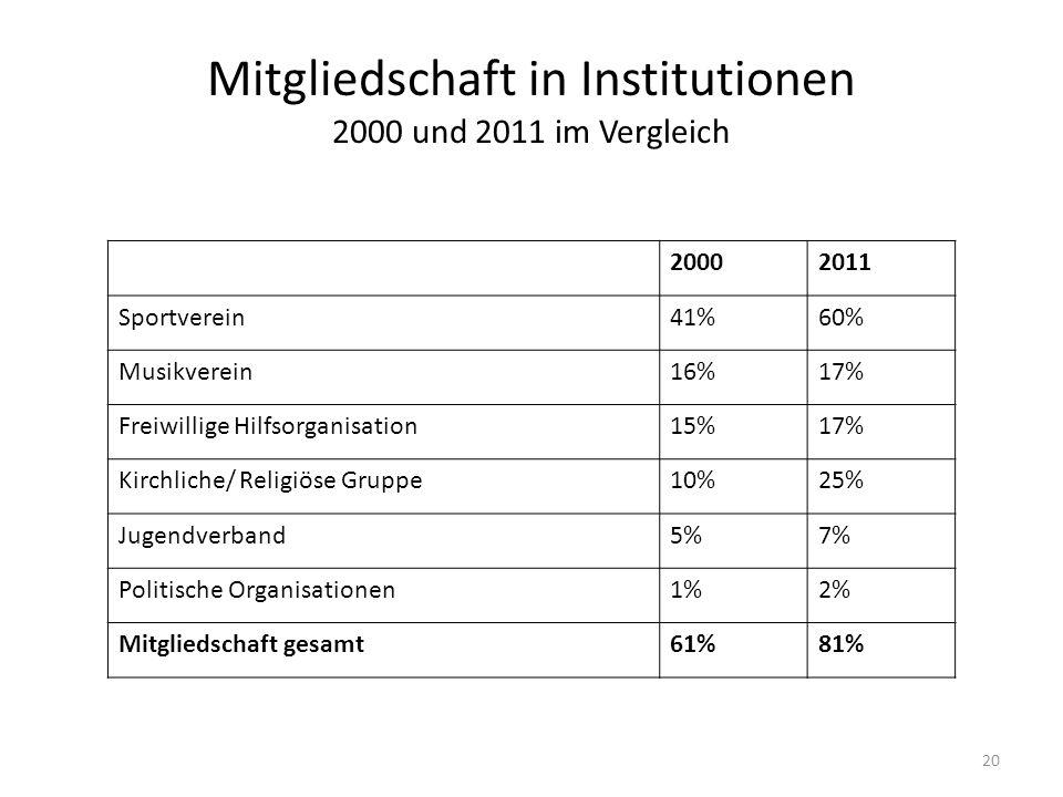 Mitgliedschaft in Institutionen 2000 und 2011 im Vergleich 20 20002011 Sportverein41%60% Musikverein16%17% Freiwillige Hilfsorganisation15%17% Kirchli