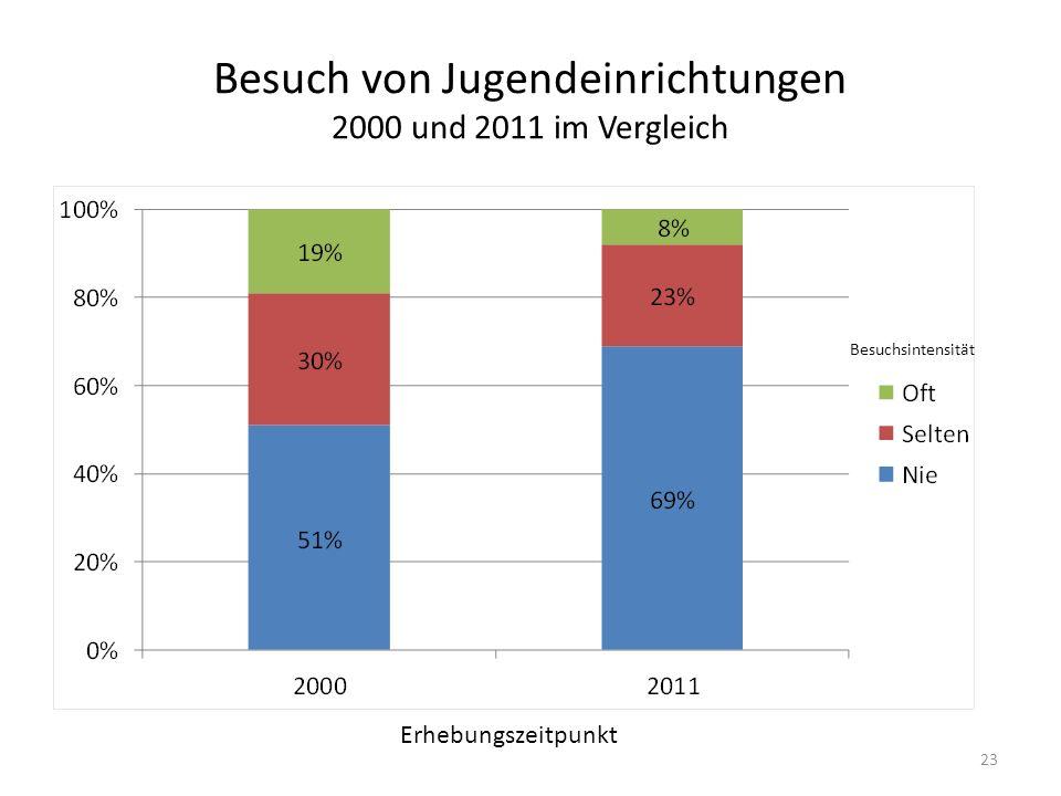 Besuch von Jugendeinrichtungen 2000 und 2011 im Vergleich Besuchsintensität Erhebungszeitpunkt 23