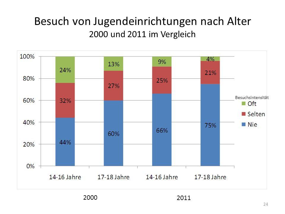 Besuch von Jugendeinrichtungen nach Alter 2000 und 2011 im Vergleich Besuchsintensität 24 2000 2011