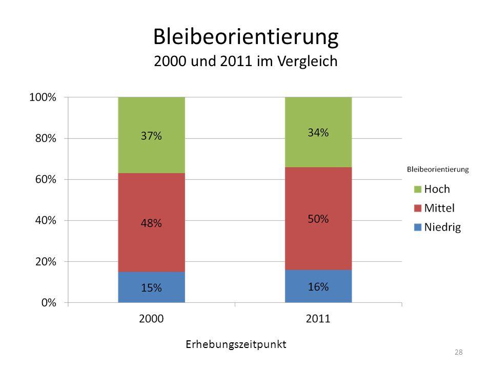 Bleibeorientierung 2000 und 2011 im Vergleich Erhebungszeitpunkt 28
