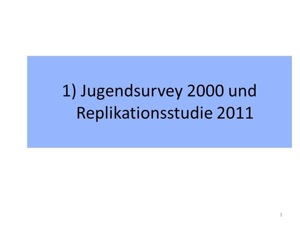 Ehrenamtliches Engagement 2000 und 2011 im Vergleich Erhebungszeitpunkt Engagement 14