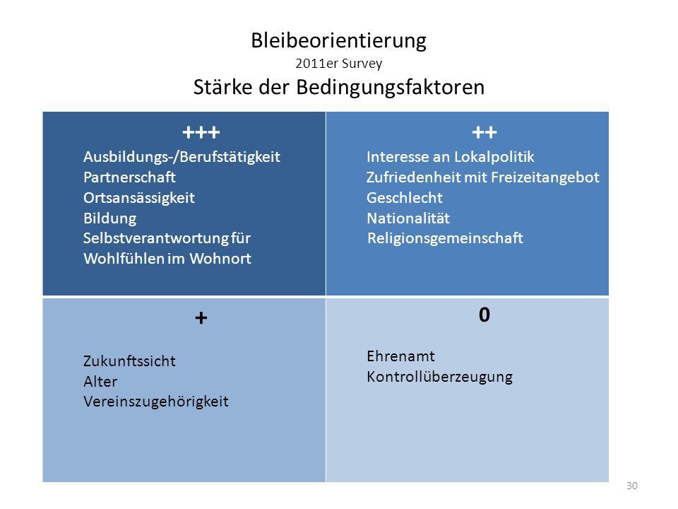 Bleibeorientierung 2011er Survey Stärke der Bedingungsfaktoren +++ - Selbstverantwortung für Wohlfühlen im Wohnort - Bildung - Ausbildungs-/Berufstäti