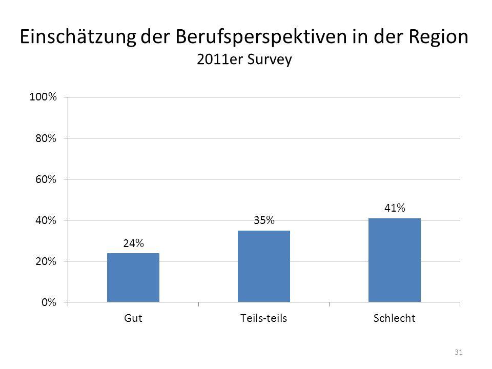 Einschätzung der Berufsperspektiven in der Region 2011er Survey 31