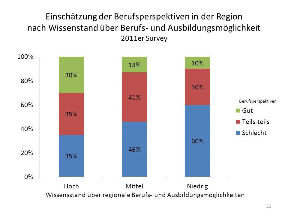 Einschätzung der Berufsperspektiven in der Region nach Wissenstand über Berufs- und Ausbildungsmöglichkeit 2011er Survey 32 Wissensstand über regionale Berufs- und Ausbildungsmöglichkeiten Berufsperspektiven