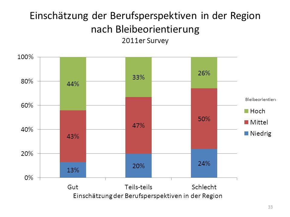 Einschätzung der Berufsperspektiven in der Region nach Bleibeorientierung 2011er Survey 33 Einschätzung der Berufsperspektiven in der Region