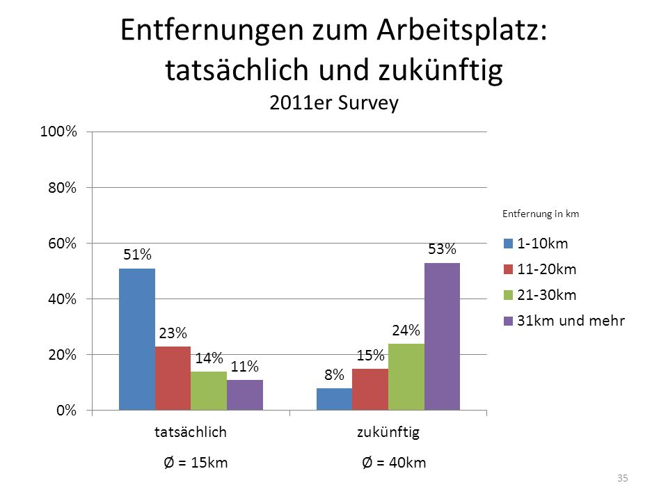 Entfernungen zum Arbeitsplatz: tatsächlich und zukünftig 2011er Survey Ø = 15kmØ = 40km Entfernung in km 35