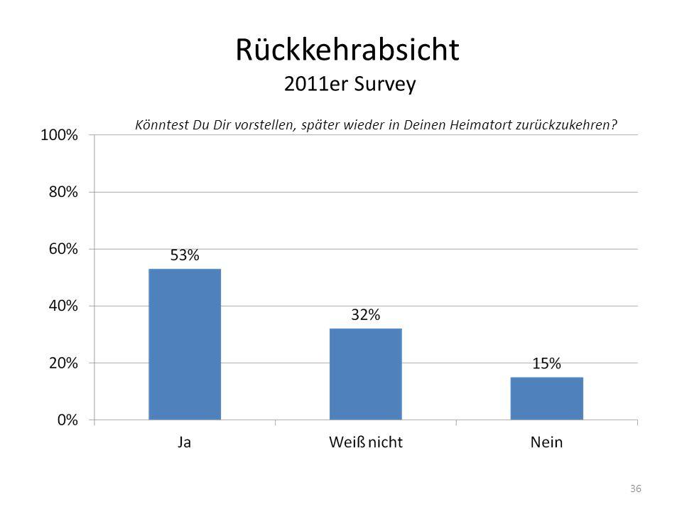 Rückkehrabsicht 2011er Survey Könntest Du Dir vorstellen, später wieder in Deinen Heimatort zurückzukehren.